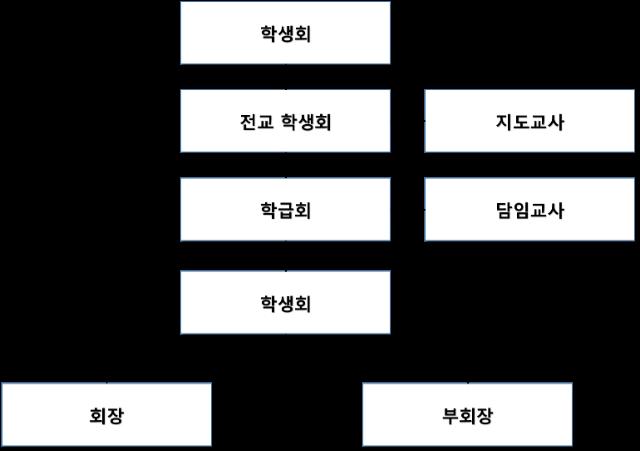 홈페이지 학생회 조직 2018.png